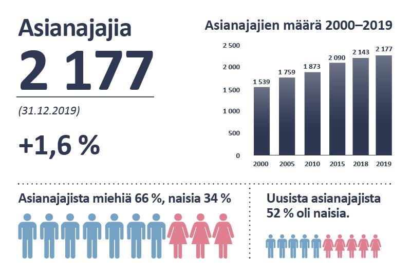 Asianajajia 2 177 (31.12.2019) +1,6 %. Asianajajien määrä 2000–2019: vuonna 2000 1539, vuonna 2005 1759, vuonna 2010 1873, vuonna 2015 2090, vuonna 2018 2143, vuonna 2019 2177. Asianajajista miehiä 66 %, naisia 34 %. Uusista asianajajista 52 % oli naisia.