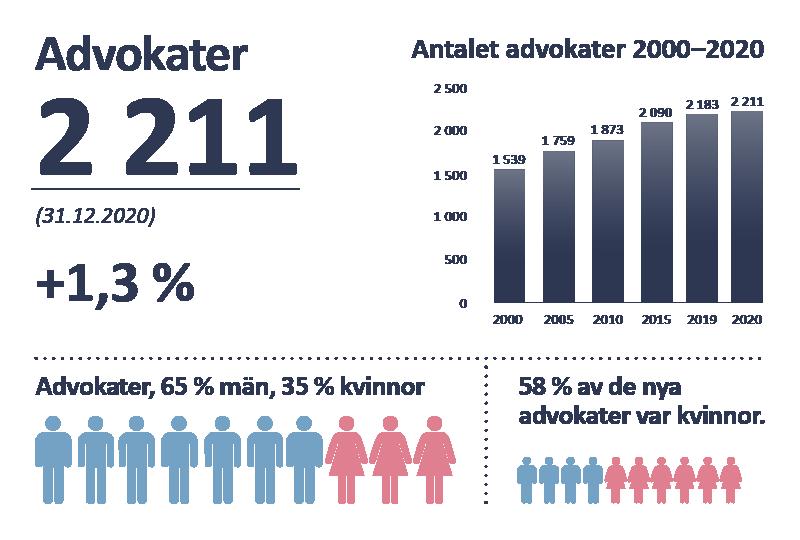 Advokater 2211 (31.12.2020) +1,3 %. Antalet advokater 2000–2020: år 2000 1539, år 2005 1759, år 2010 1873, år 2015 2090, år 2019 2183, år 2020 2211. Advokater, 65 % män, 35 % kvinnor. 58 % av de nya advokater var kvinnor.